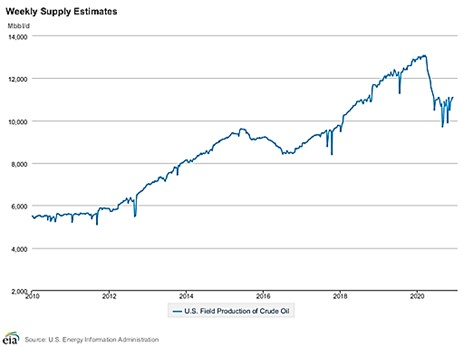 Weekly Supply Estimates - U.S. Field Production of Crude Oil