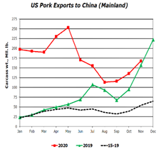 US Pork Exports to China