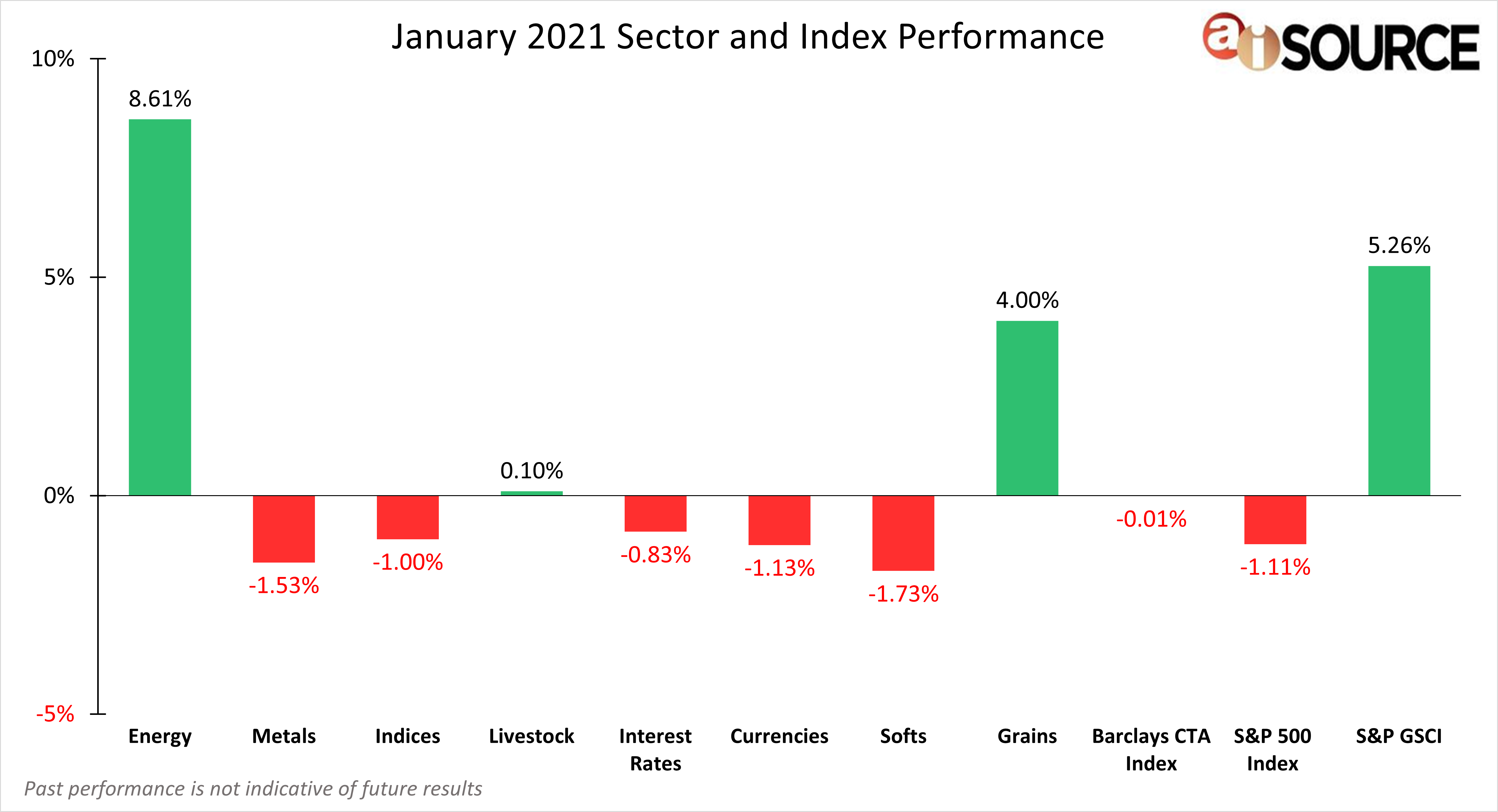 January 2021 Sector and Index Performance