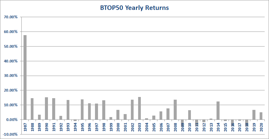 BTOP 50 Yearly Performance
