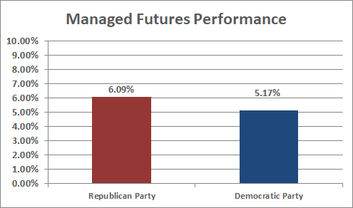 Managed Futures Performance - With 1987, 0 Return