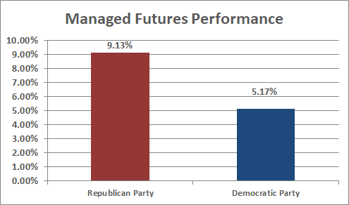 Managed Futures Performance