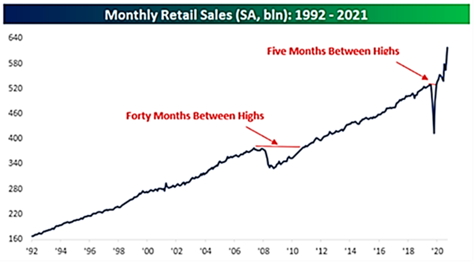 Monthly Retail Sales 1992-2021