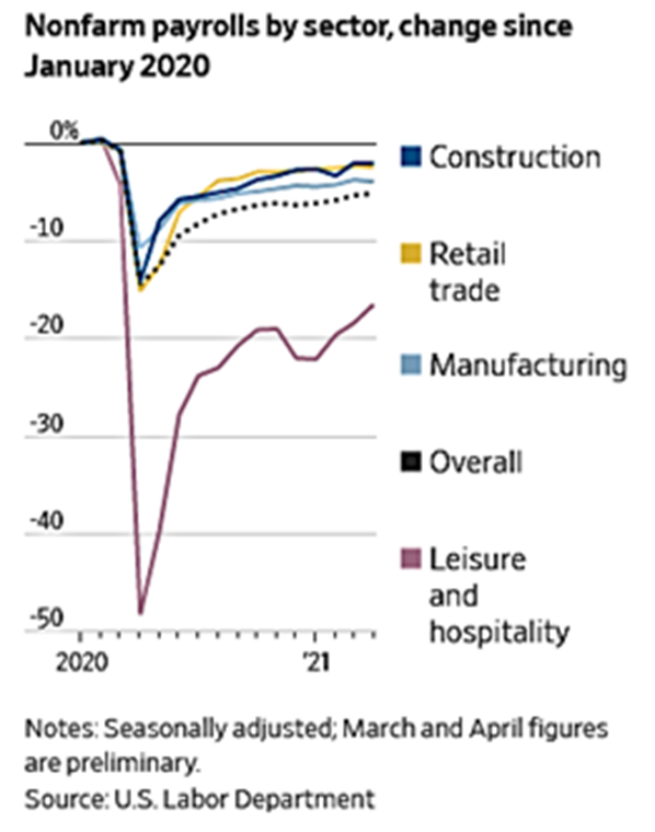 Nonfarm Payrolls by Sector, Change Since January 2020