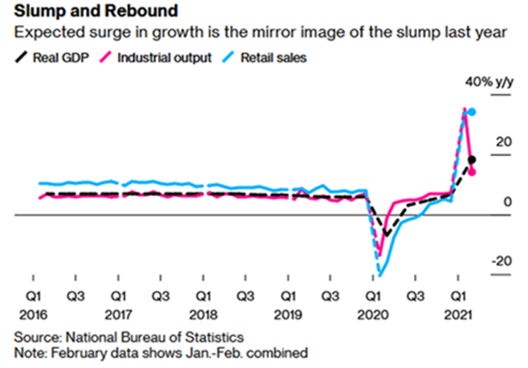 Real GDP vs. Industrial Output and Retail Sales
