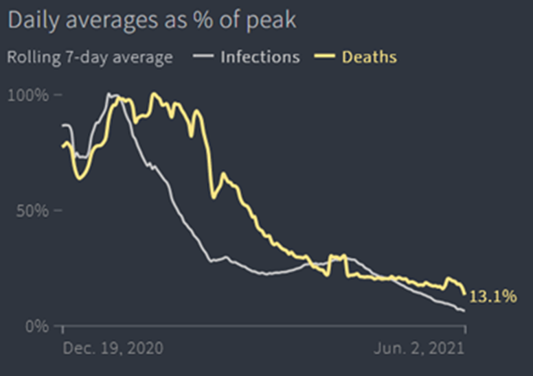 Daily Averages as % Peak