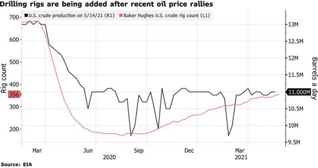 Drilling Rigs Added After Oil Prices Rally