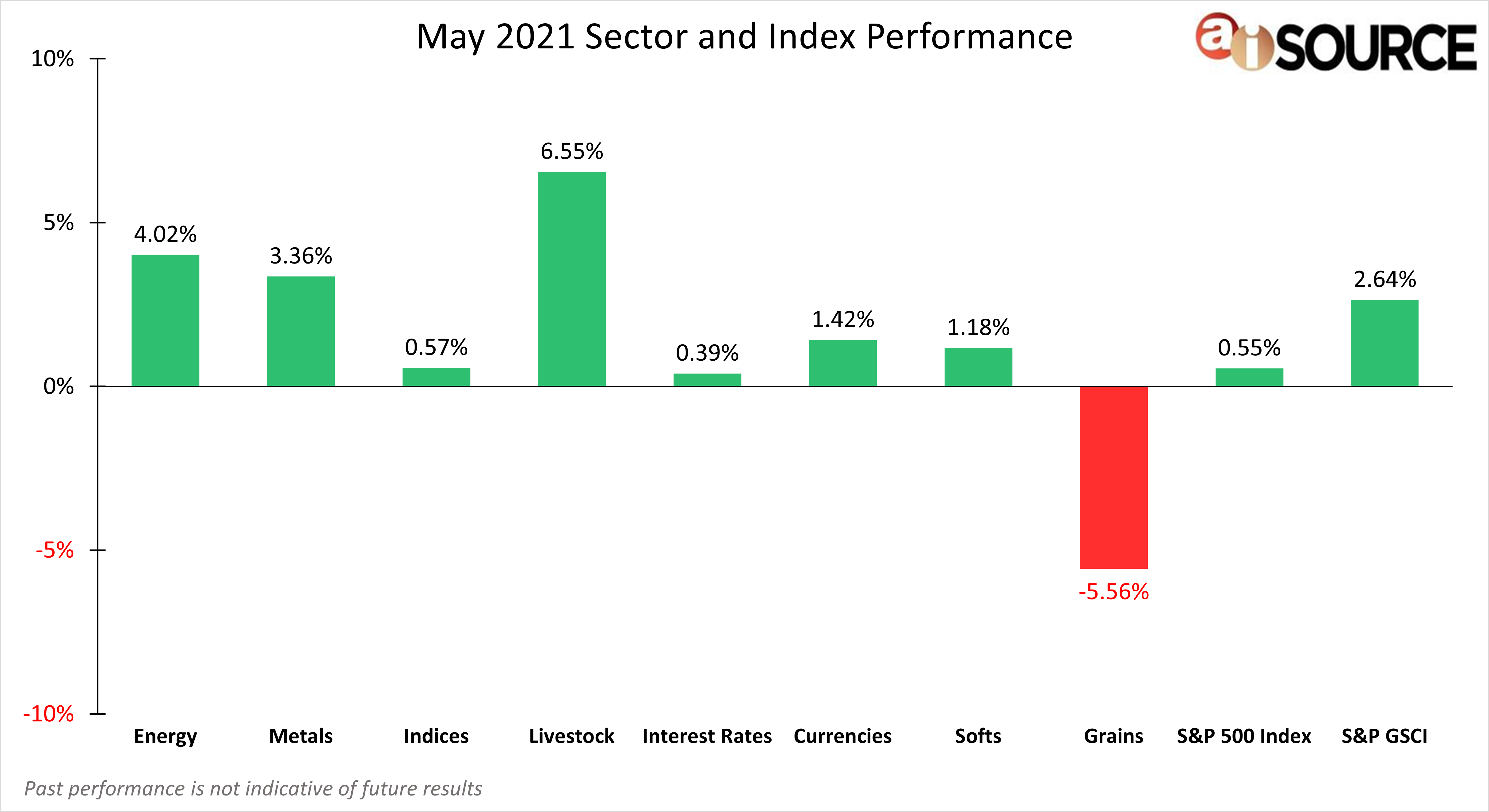 May 2021 Sector and Index Performance