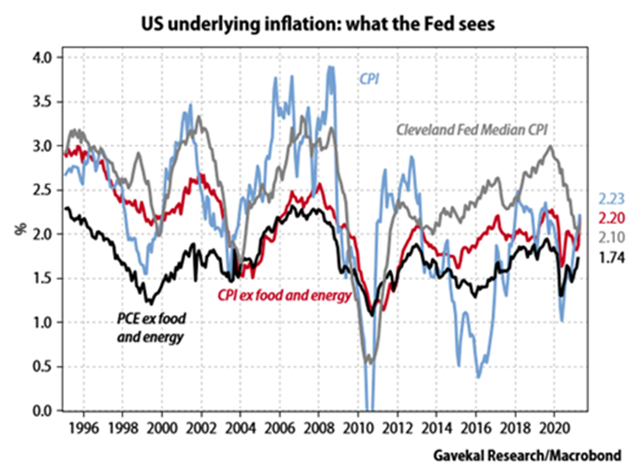 US Underlying Inflation - What the Fed Sees