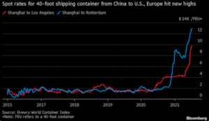 Spot Rates for 40-foot Shipping Containers from China to U.S.