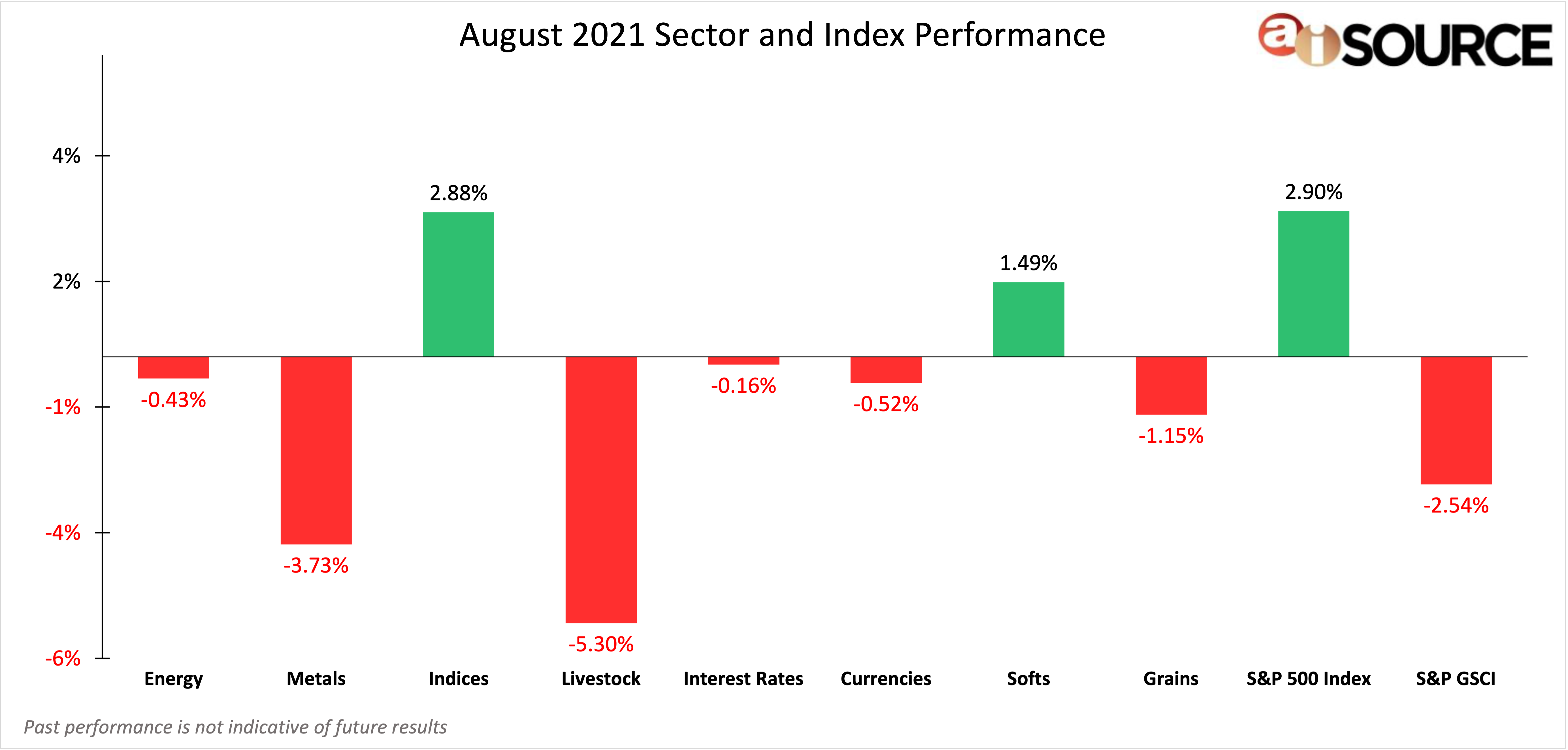 August 2021 Sector and Index Performance