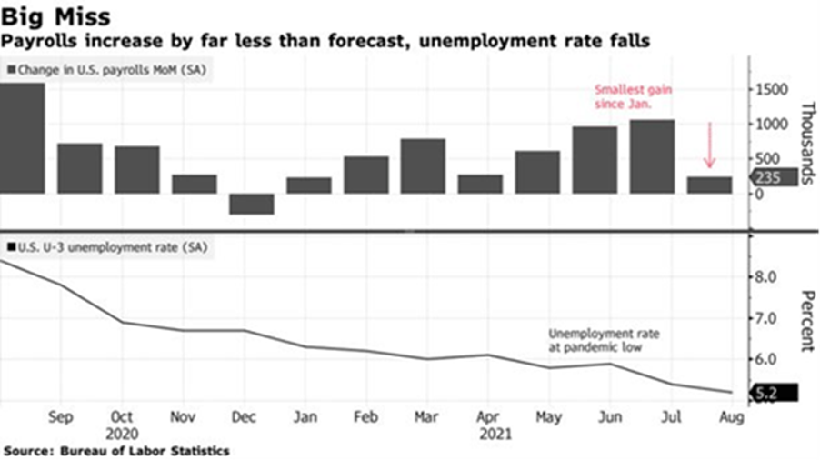 Payrolls Increase by Far Less Than Forecast, Unemployment Rate Falls