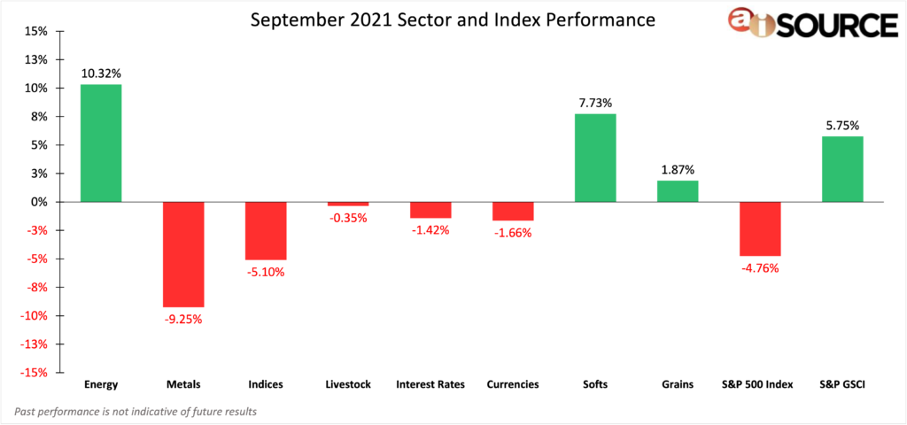 September 2021 Sector and Index Performance